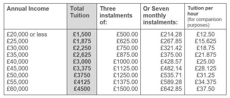 Life Works tuition fees Jan 2018